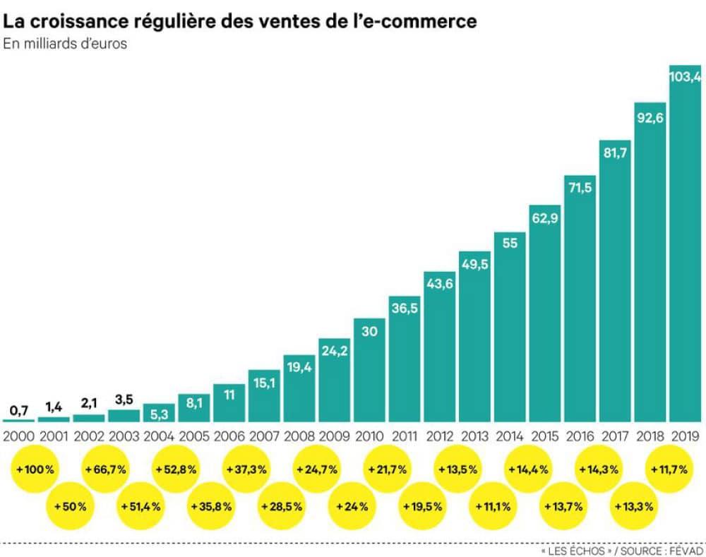 croissance ventes e-commerce milliards d'euros